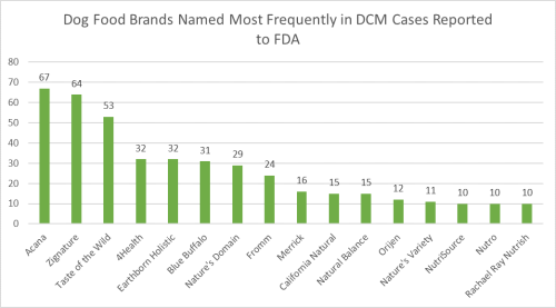 Dog_food_brands_named_most_frequently_in_dcm_cases_reported_to_fda www.HealthyPetPeeps.com
