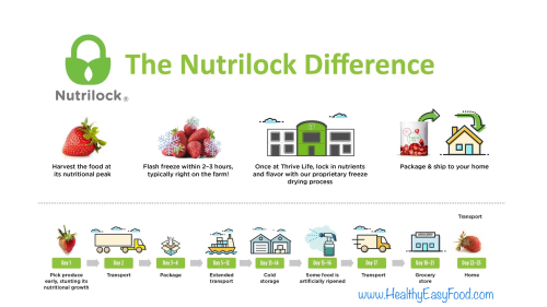 Thrive Life Nutrilock Difference www.HealthyEasyFood.com