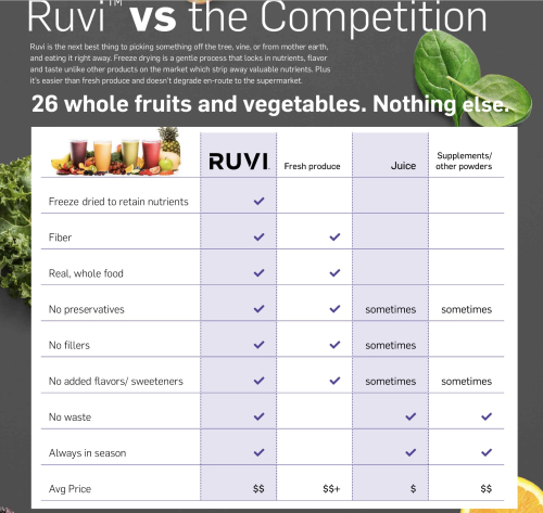 Ruvi Comparison www.HealthyEasyFood.com