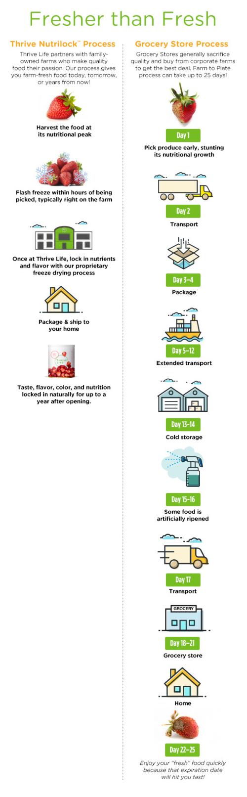 Thrive's Nutrilock Guarantee vs the Grocery Store www.HealthyEasyFood.com