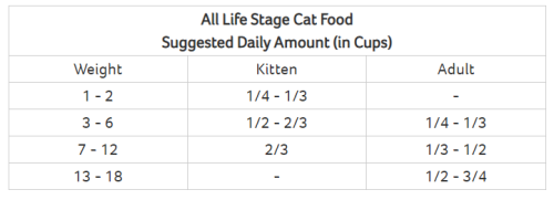 Life's Abundance Suggested Daily Feeding Chat For Cats www.HealthyPetPeeps.com