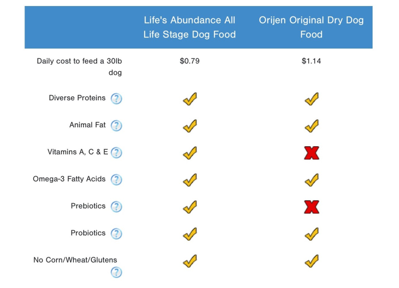 Compare Life's Abundance Dog Food To Orijen Original Dog Food www.HealthyPetPeeps.com
